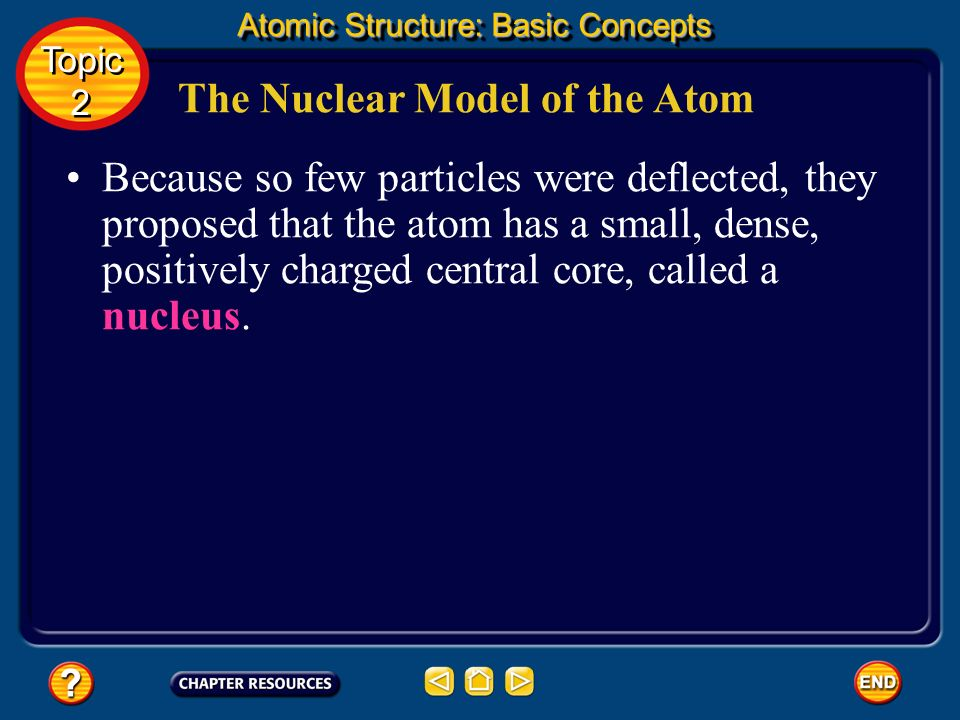 The Nuclear Model of the Atom Because most of the particles passed through the foil, they concluded that the atom is nearly all empty space. To explai