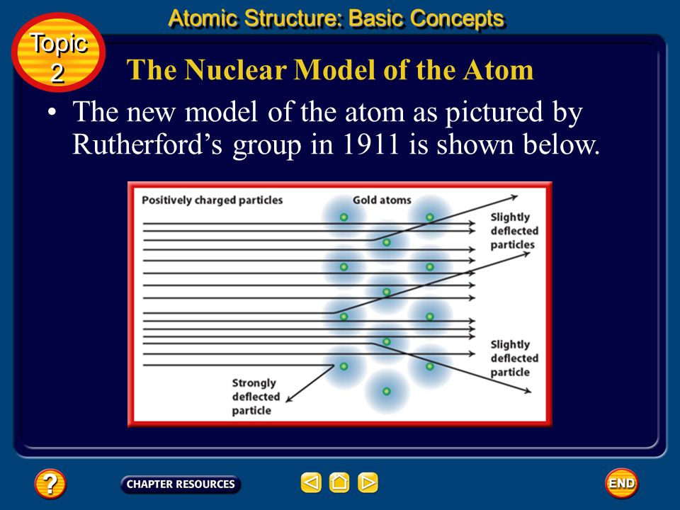 The Nuclear Model of the Atom Because so few particles were deflected, they proposed that the atom has a small, dense, positively charged central core