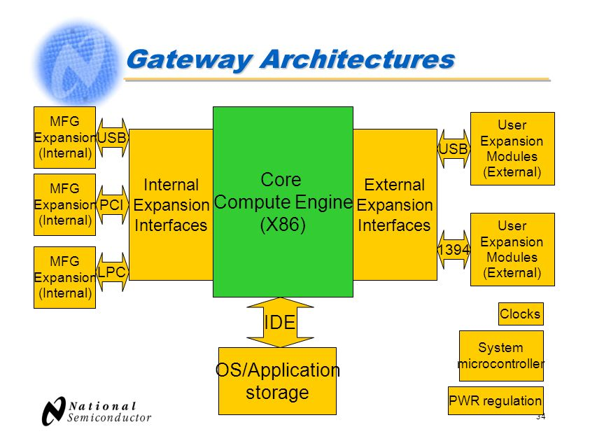 34 Gateway Architectures Core Compute Engine (X86) External Expansion Interfaces USB 1394 User Expansion Modules (External) OS/Application storage IDE