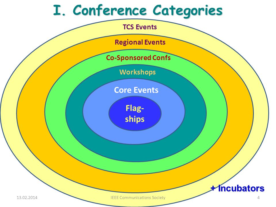I. Conference Categories 13.02.2014IEEE Communications Society4 Flag- ships Core Events Workshops Co-Sponsored Confs TCS Events + Incubators Regional