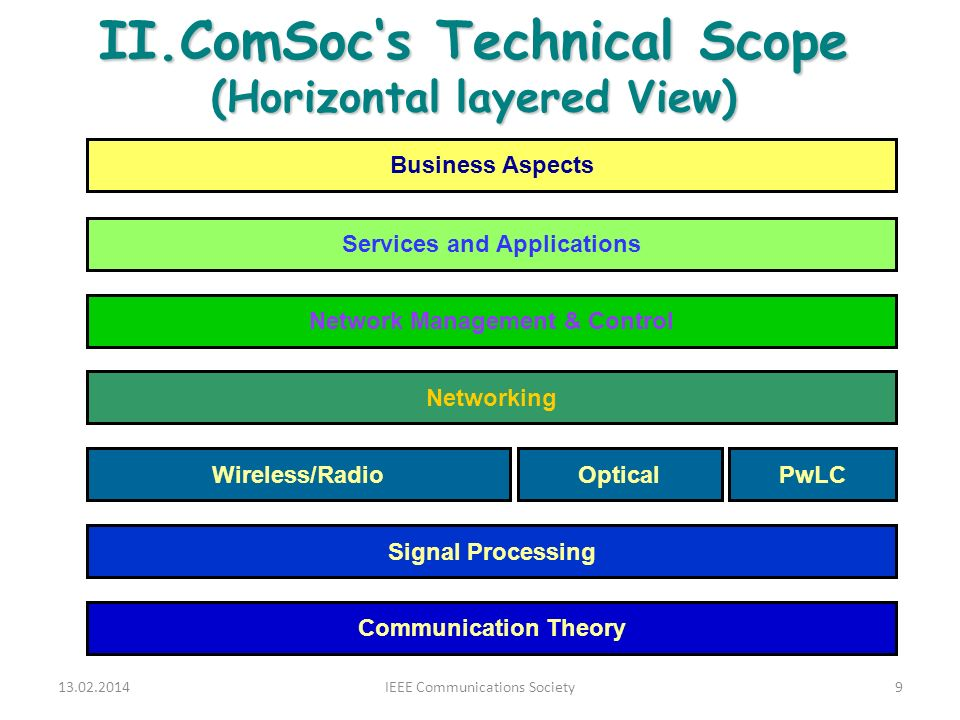 II.ComSocs Technical Scope (Horizontal layered View) 13.02.20149IEEE Communications Society Communication Theory Signal Processing Wireless/RadioOpticalPwLC Networking Network Management & Control Services and Applications Business Aspects