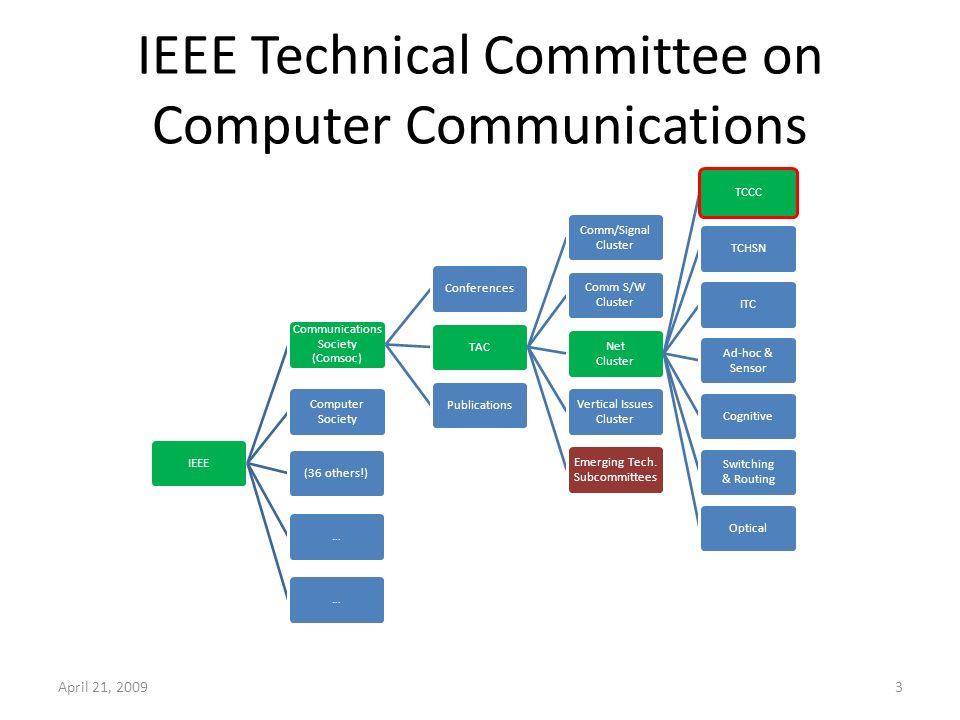 IEEE Technical Committee on Computer Communications IEEE Computer Society Communications Society (Comsoc) TAC Net Cluster TCCCTCHSNITC Ad-hoc & Sensor Cognitive Switching & Routing Optical Comm/Signal Cluster Comm S/W Cluster Vertical Issues Cluster Emerging Tech.