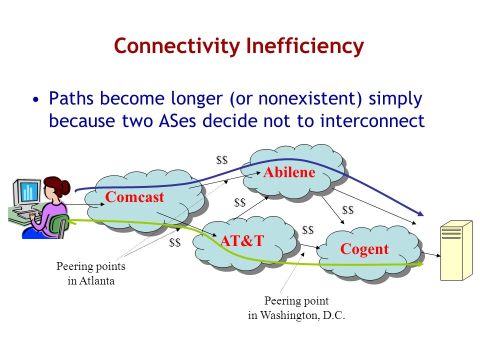 Connectivity Inefficiency Paths become longer (or nonexistent) simply because two ASes decide not to interconnect Comcast Abilene AT&T Cogent $$ Peering points in Atlanta Peering point in Washington, D.C.