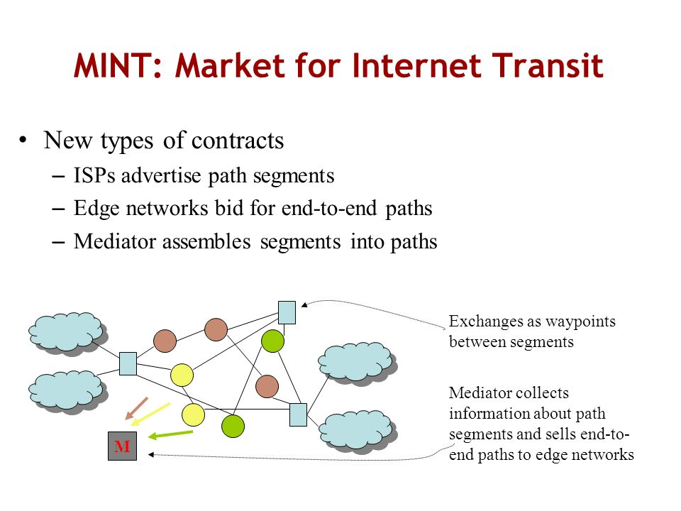 MINT: Market for Internet Transit New types of contracts – ISPs advertise path segments – Edge networks bid for end-to-end paths – Mediator assembles segments into paths Exchanges as waypoints between segments Mediator collects information about path segments and sells end-to- end paths to edge networks M