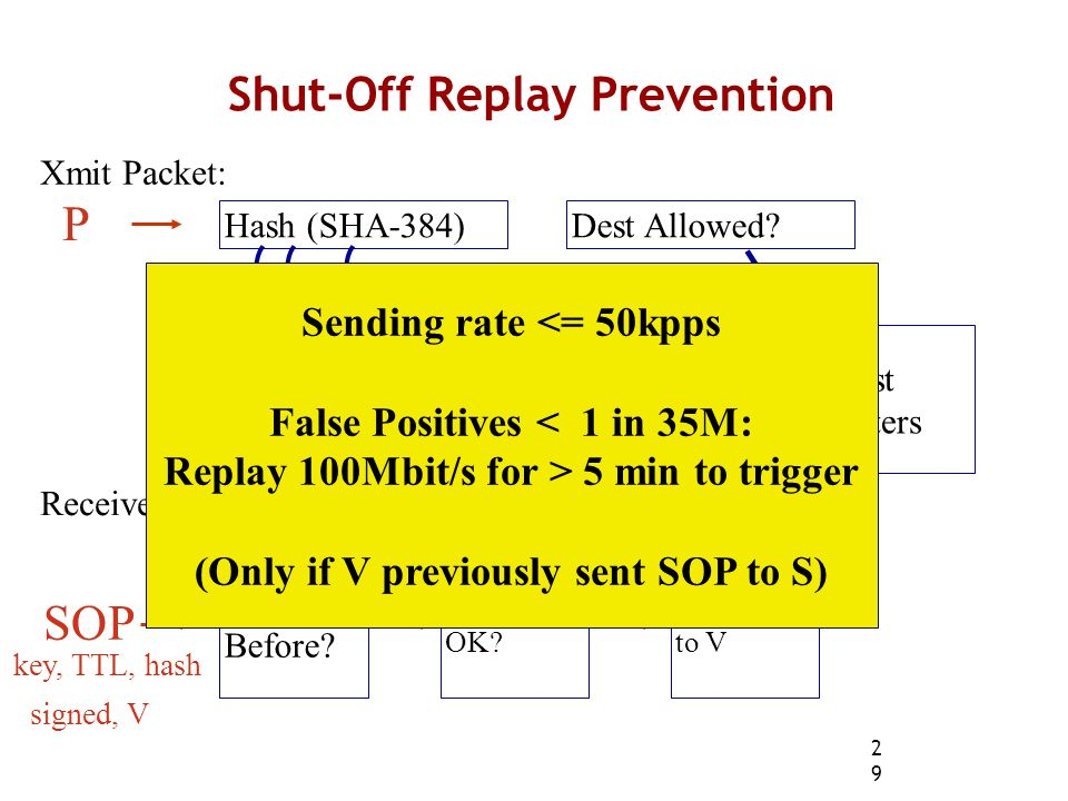 29 Shut-Off Replay Prevention SOP Sent Before.