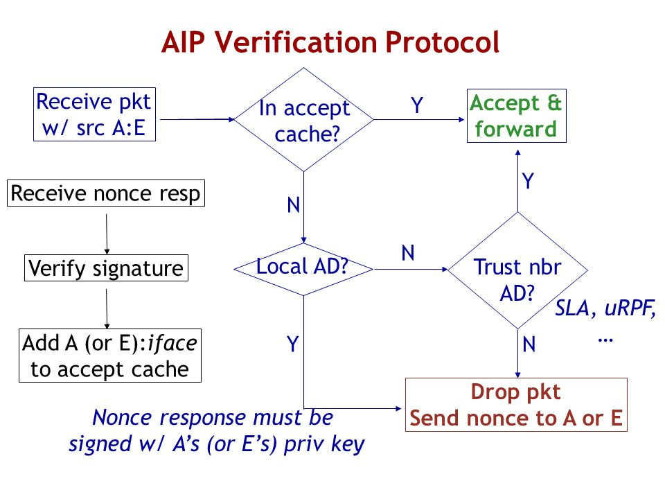 AIP Verification Protocol Receive pkt w/ src A:E Drop pkt Send nonce to A or E Nonce response must be signed w/ As (or Es) priv key Receive nonce resp Verify signature Add A (or E):iface to accept cache Local AD.