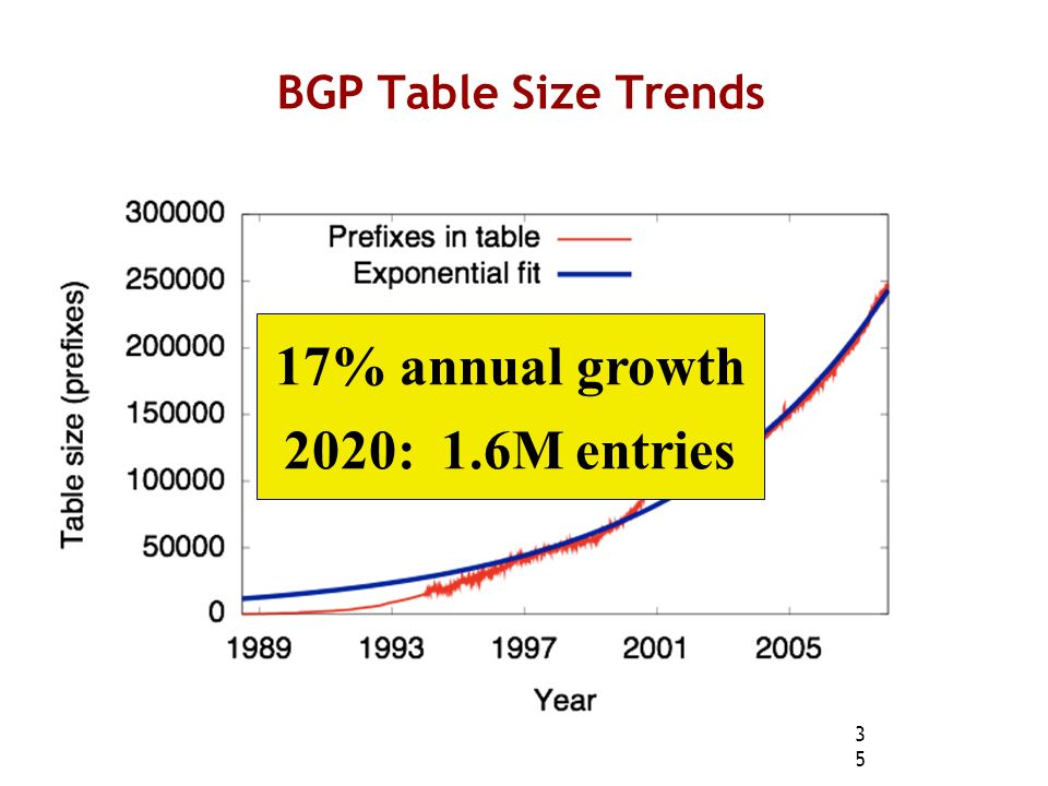 35 BGP Table Size Trends 17% annual growth 2020: 1.6M entries