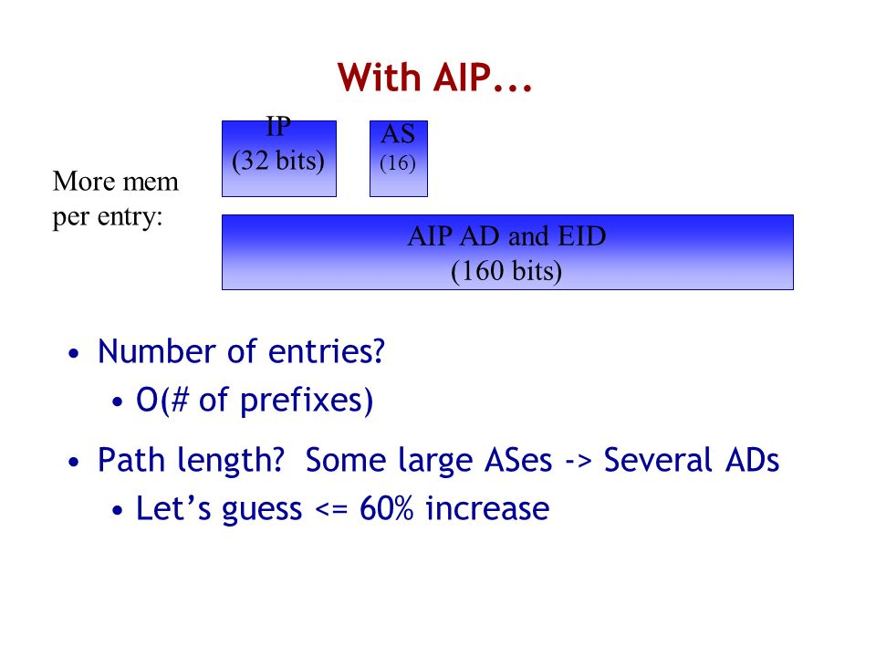 With AIP... Number of entries. O(# of prefixes) Path length.