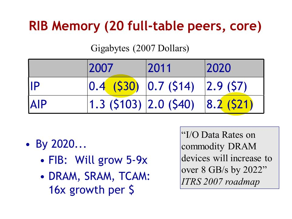 RIB Memory (20 full-table peers, core) By