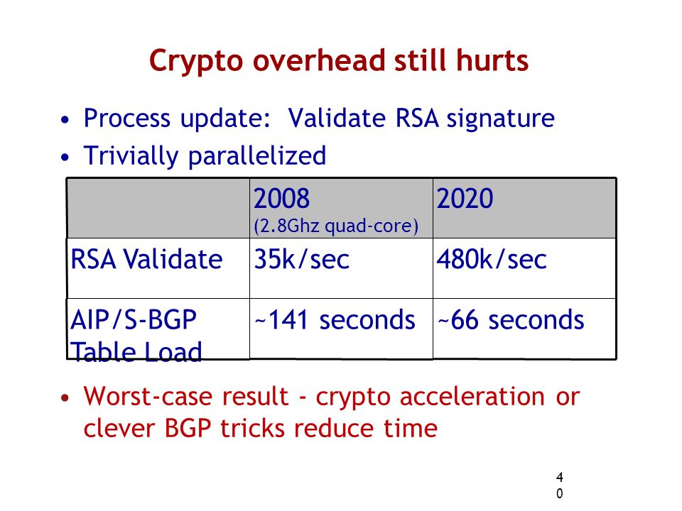 40 Crypto overhead still hurts Process update: Validate RSA signature Trivially parallelized Worst-case result - crypto acceleration or clever BGP tricks reduce time 2008 (2.8Ghz quad-core) 2020 RSA Validate35k/sec480k/sec AIP/S-BGP Table Load ~141 seconds~66 seconds