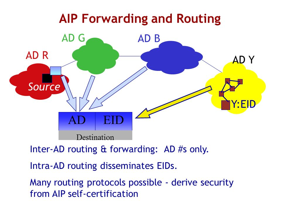 AIP Forwarding and Routing Y:EID AD R AD G AD B AD Y Source Inter-AD routing & forwarding: AD #s only.