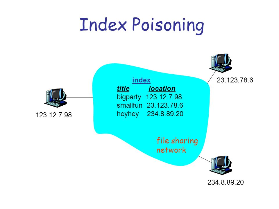 Index Poisoning index title location bigparty 123.12.7.98 smallfun 23.123.78.6 heyhey 234.8.89.20 file sharing network 123.12.7.98 23.123.78.6 234.8.89.20