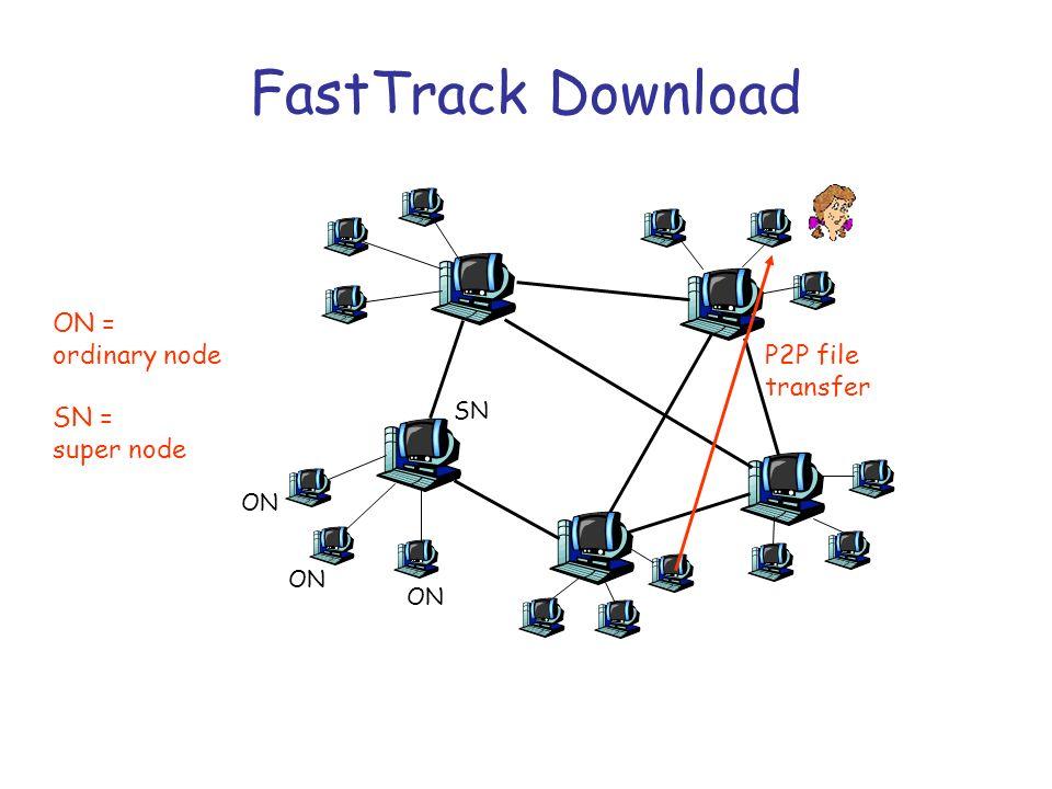 FastTrack Download ON = ordinary node SN = super node SN ON P2P file transfer