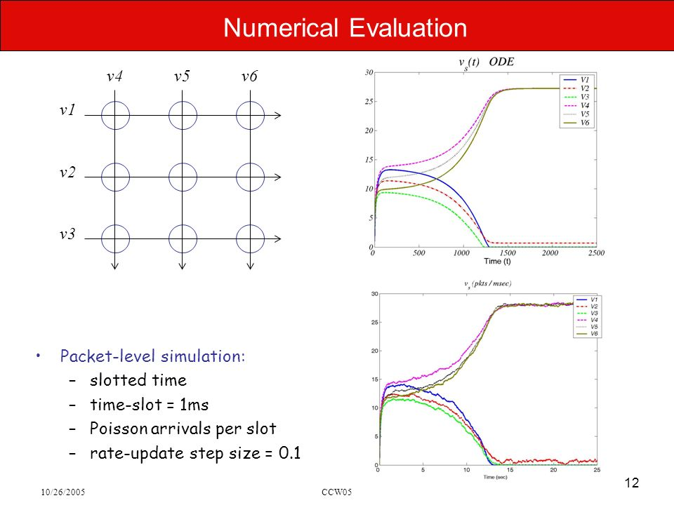 10/26/2005CCW05 12 Numerical Evaluation Packet-level simulation: –slotted time –time-slot = 1ms –Poisson arrivals per slot –rate-update step size = 0.