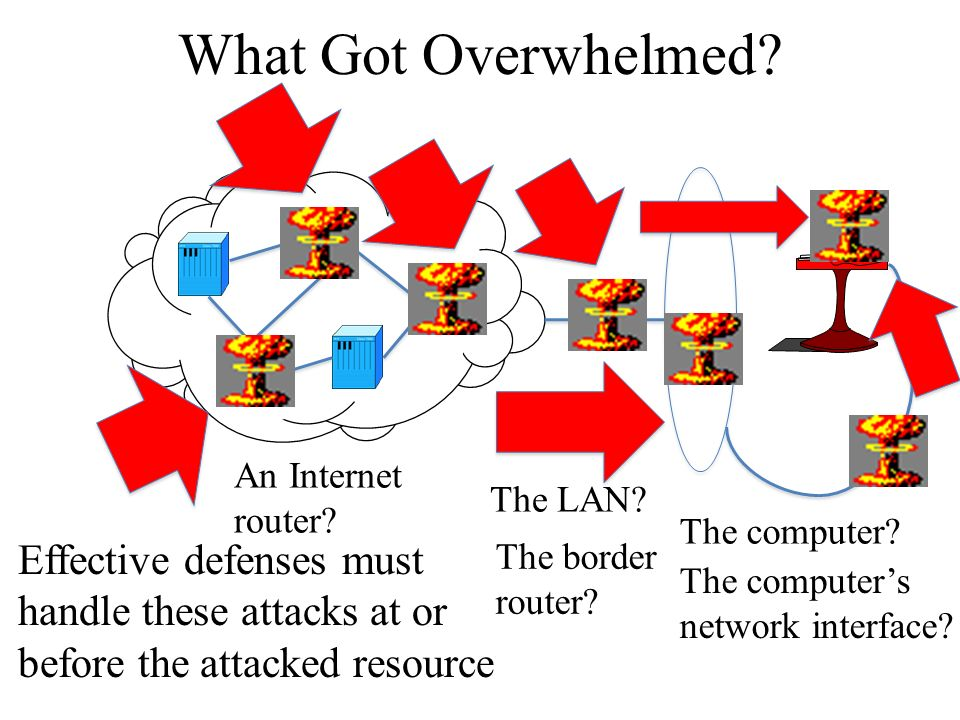 What Got Overwhelmed? The computer? The computers network interface? The LAN? The border router? An Internet router? Effective defenses must handle th