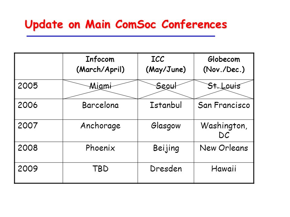 Update on Main ComSoc Conferences Infocom (March/April) ICC (May/June) Globecom (Nov./Dec.) 2005MiamiSeoulSt.