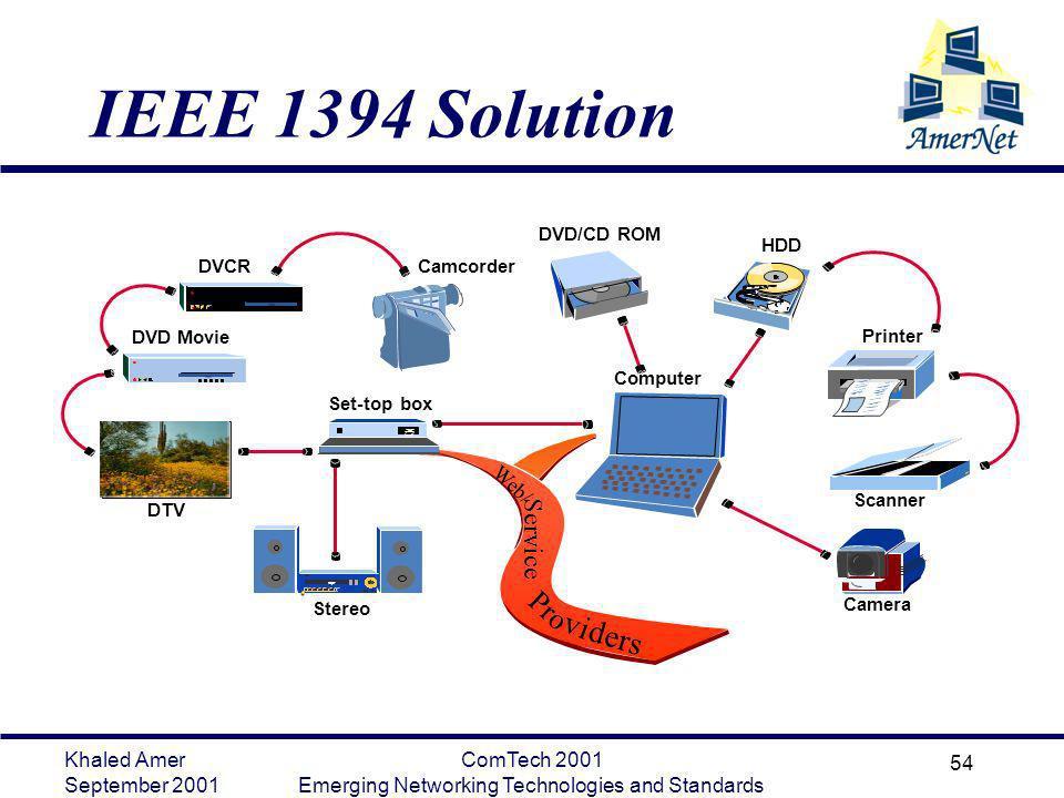 Khaled Amer September 2001 ComTech 2001 Emerging Networking Technologies and Standards 54 IEEE 1394 Solution