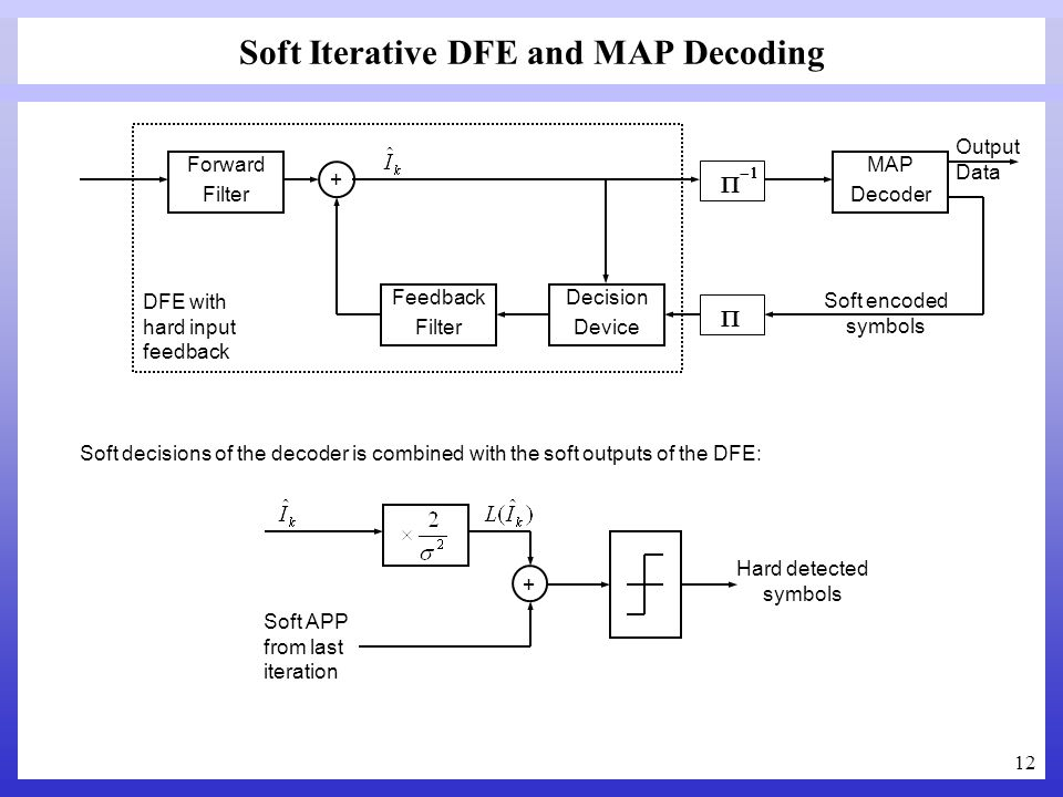12 Soft Iterative DFE and MAP Decoding Forward Filter Feedback Filter Decision Device + MAP Decoder DFE with hard input feedback Soft encoded symbols