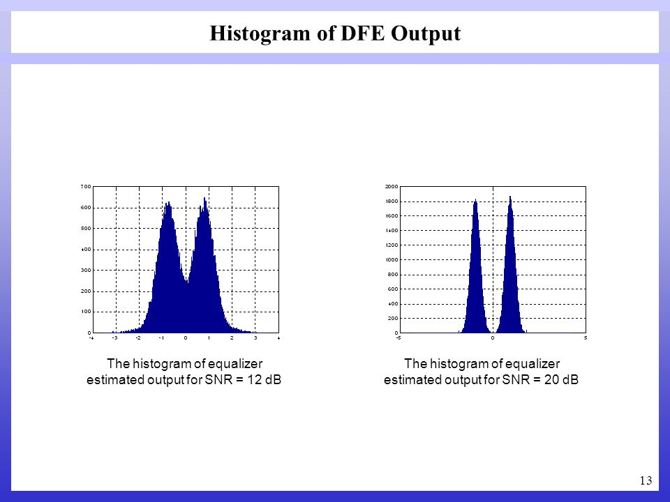 13 Histogram of DFE Output The histogram of equalizer estimated output for SNR = 12 dB The histogram of equalizer estimated output for SNR = 20 dB