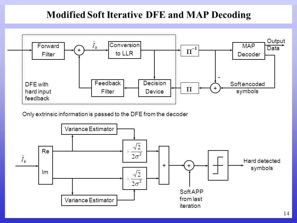 14 Modified Soft Iterative DFE and MAP Decoding Forward Filter Feedback Filter Decision Device + MAP Decoder DFE with hard input feedback Soft encoded
