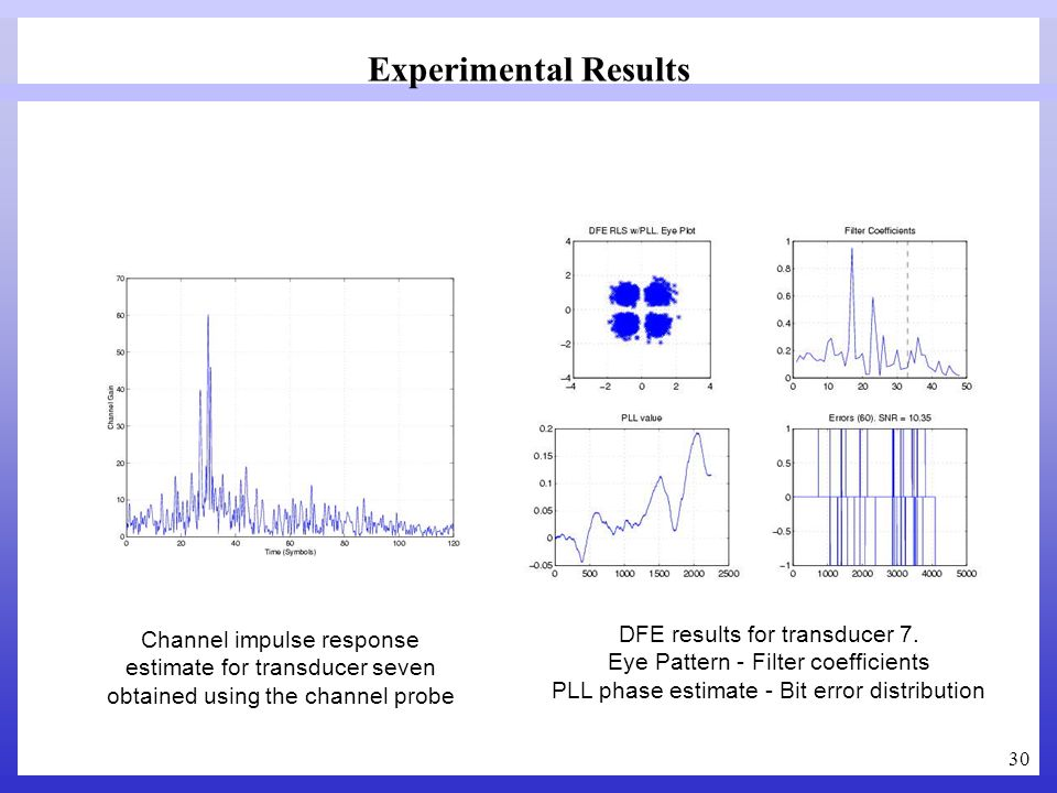 30 Channel impulse response estimate for transducer seven obtained using the channel probe DFE results for transducer 7. Eye Pattern - Filter coeffici