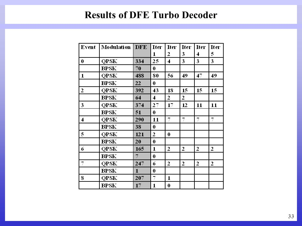 33 Results of DFE Turbo Decoder