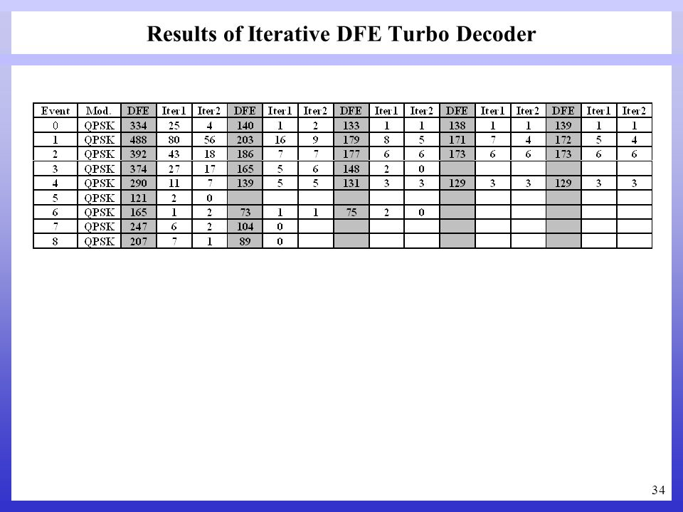 34 Results of Iterative DFE Turbo Decoder