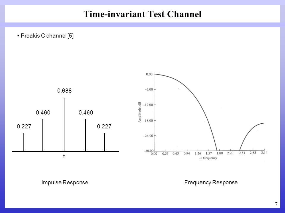 7 Time-invariant Test Channel 0.688 0.460 0.227 0.460 0.227 Impulse ResponseFrequency Response t Proakis C channel [5]