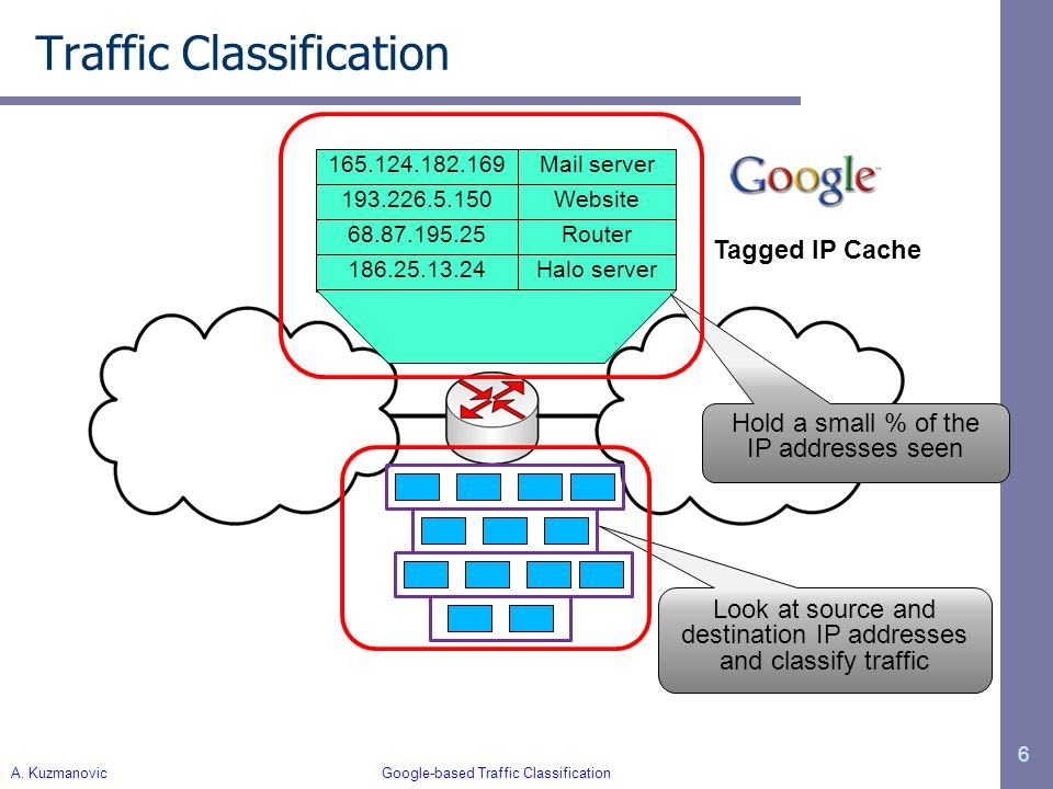 I. Trestian Unconstrained Endpoint Profiling (Googling the Internet) 6 165.124.182.169 Tagged IP Cache Traffic Classification Mail server 193.226.5.15
