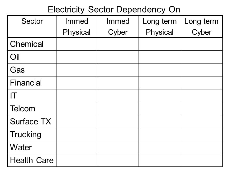 Electricity Sector Dependency On SectorImmed Physical Immed Cyber Long term Physical Long term Cyber Chemical Oil Gas Financial IT Telcom Surface TX T