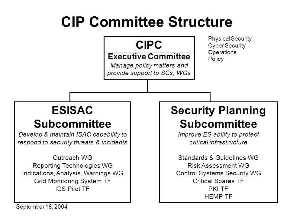 CIP Committee Structure CIPC Executive Committee Manage policy matters and provide support to SCs, WGs Security Planning Subcommittee Improve ES abili