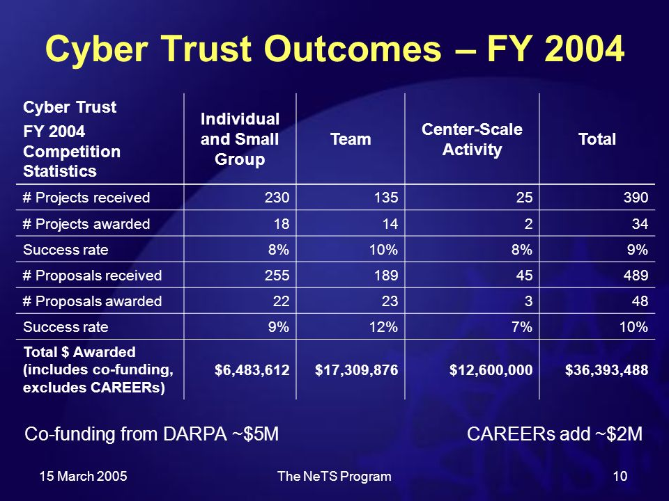 15 March 2005The NeTS Program10 Cyber Trust Outcomes – FY 2004 Co-funding from DARPA ~$5MCAREERs add ~$2M Cyber Trust FY 2004 Competition Statistics Individual and Small Group Team Center-Scale Activity Total # Projects received # Projects awarded Success rate8%10%8%9% # Proposals received # Proposals awarded Success rate9%12%7%10% Total $ Awarded (includes co-funding, excludes CAREERs) $6,483,612$17,309,876$12,600,000$36,393,488