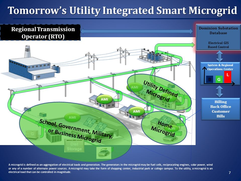 Billing Back Office Customer Bills Billing Back Office Customer Bills Dominion Substation Database Electrical GIS Based Control BB B G BB System & Regional Operations Center System & Regional Operations Center B G L G G G Dist Storage G G G Regional Transmission Operator (RTO) Tomorrows Utility Integrated Smart Microgrid 7 AMI Utility Defined Microgrid A microgrid is defined as an aggregation of electrical loads and generation.
