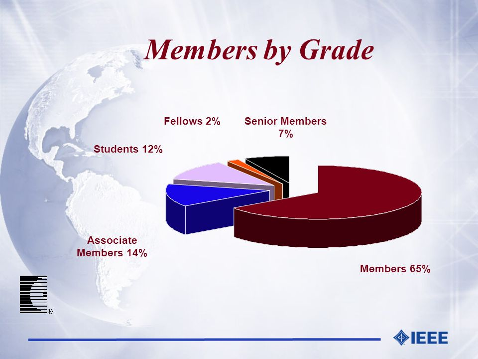 Members by Grade Students 12% Associate Members 14% Fellows 2%Senior Members 7% Members 65%
