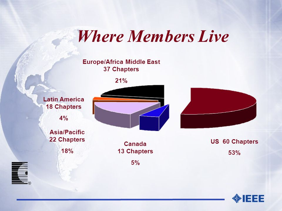Where Members Live Europe/Africa Middle East 37 Chapters 21% Latin America 18 Chapters 4% Asia/Pacific 22 Chapters 18% Canada 13 Chapters 5% US 60 Cha