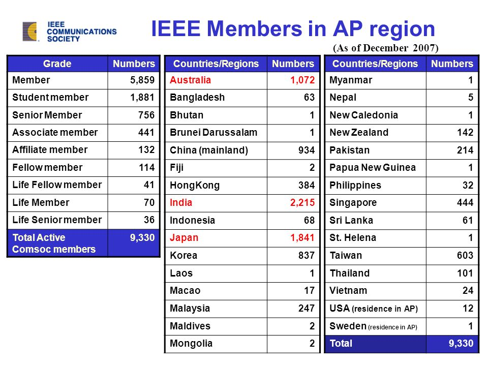 IEEE Members in AP region GradeNumbers Member5,859 Student member1,881 Senior Member756 Associate member441 Affiliate member132 Fellow member114 Life Fellow member41 Life Member70 Life Senior member36 Total Active Comsoc members 9,330 Countries/RegionsNumbers Australia1,072 Bangladesh63 Bhutan1 Brunei Darussalam1 China (mainland)934 Fiji2 HongKong384 India2,215 Indonesia68 Japan1,841 Korea837 Laos1 Macao17 Malaysia247 Maldives2 Mongolia2 Countries/RegionsNumbers Myanmar1 Nepal5 New Caledonia1 New Zealand142 Pakistan214 Papua New Guinea1 Philippines32 Singapore444 Sri Lanka61 St.