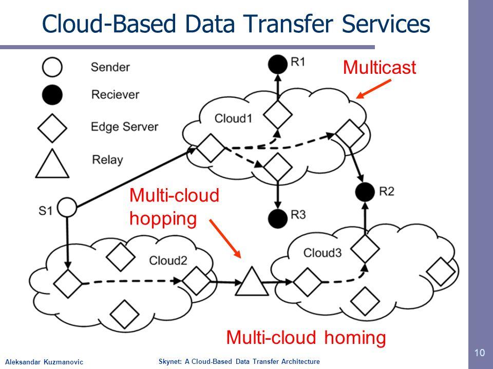 Aleksandar Kuzmanovic Skynet: A Cloud-Based Data Transfer Architecture Cloud-Based Data Transfer Services 10 Multicast Multi-cloud hopping Multi-cloud