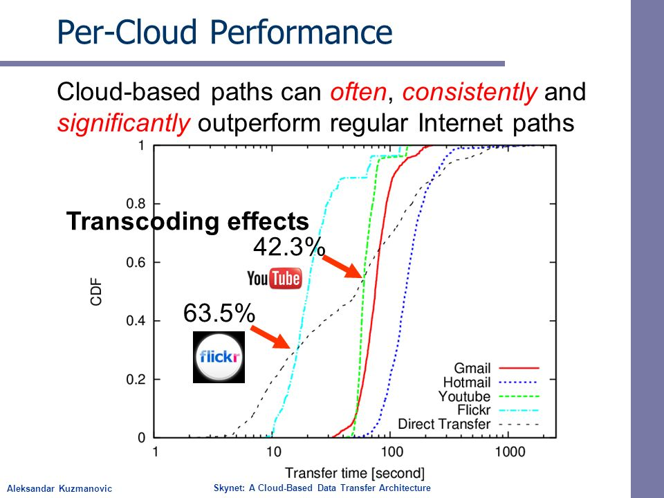 Aleksandar Kuzmanovic Skynet: A Cloud-Based Data Transfer Architecture Per-Cloud Performance Cloud-based paths can often, consistently and significantly outperform regular Internet paths 63.5% 42.3% Transcoding effects
