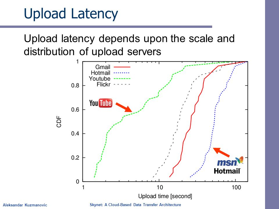 Aleksandar Kuzmanovic Skynet: A Cloud-Based Data Transfer Architecture Upload Latency Upload latency depends upon the scale and distribution of upload servers