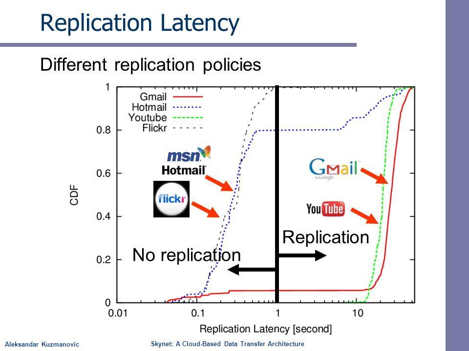Aleksandar Kuzmanovic Skynet: A Cloud-Based Data Transfer Architecture Replication Latency Different replication policies No replication Replication