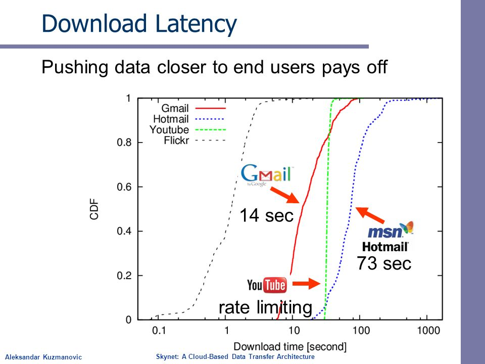 Aleksandar Kuzmanovic Skynet: A Cloud-Based Data Transfer Architecture Download Latency Pushing data closer to end users pays off 14 sec 73 sec rate l