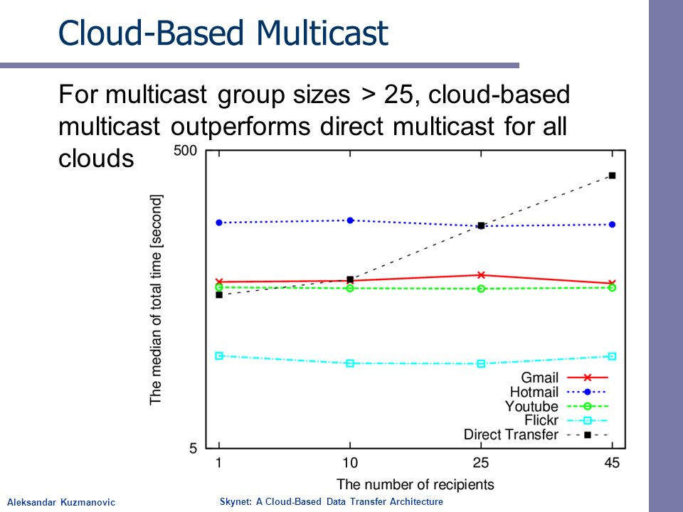 Aleksandar Kuzmanovic Skynet: A Cloud-Based Data Transfer Architecture Cloud-Based Multicast For multicast group sizes > 25, cloud-based multicast outperforms direct multicast for all clouds