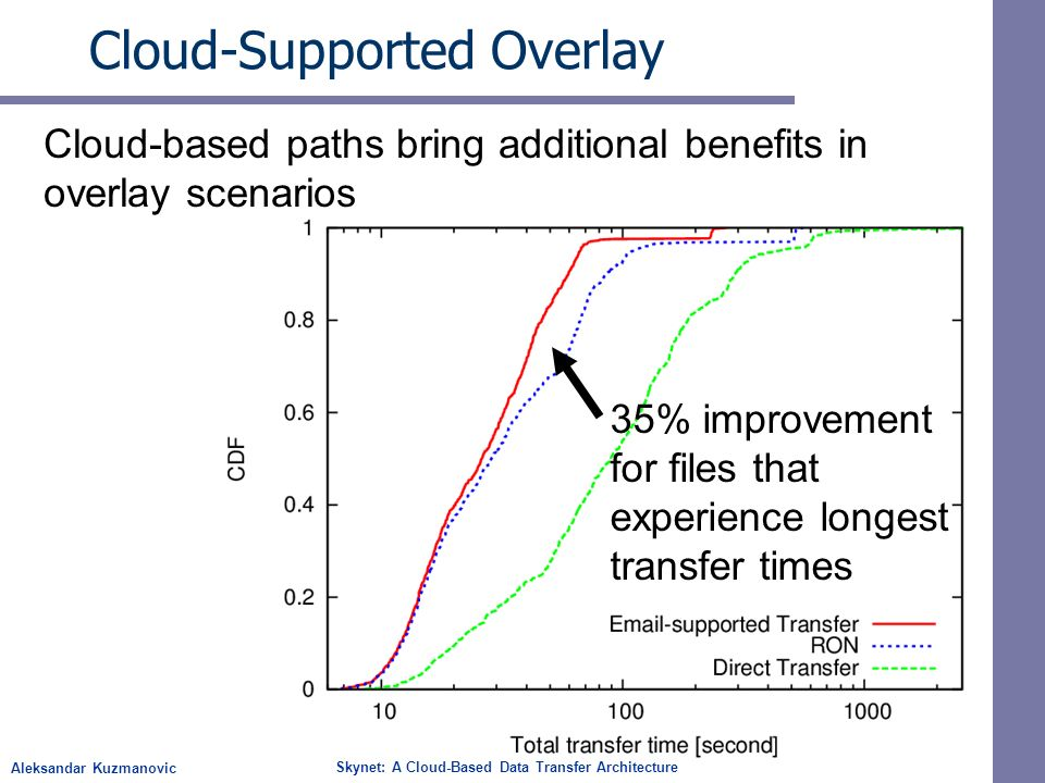 Aleksandar Kuzmanovic Skynet: A Cloud-Based Data Transfer Architecture Cloud-Supported Overlay Cloud-based paths bring additional benefits in overlay scenarios 35% improvement for files that experience longest transfer times