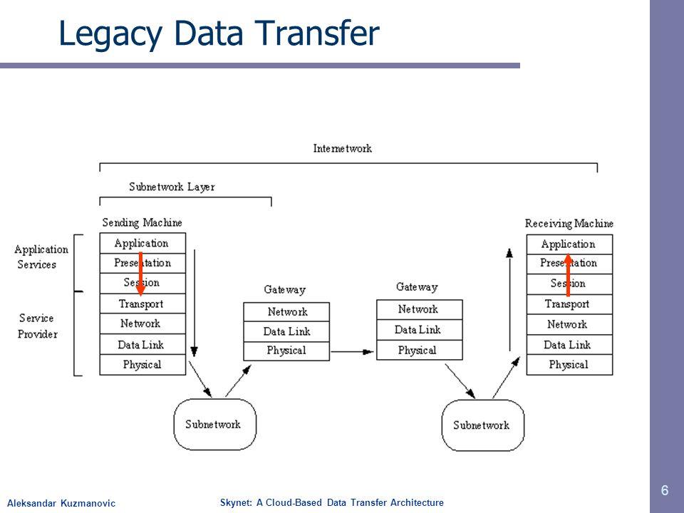 Aleksandar Kuzmanovic Skynet: A Cloud-Based Data Transfer Architecture Legacy Data Transfer 6