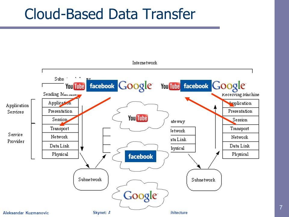 Aleksandar Kuzmanovic Skynet: A Cloud-Based Data Transfer Architecture Cloud-Based Data Transfer 7