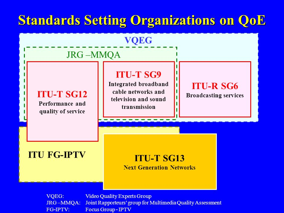 Standards Setting Organizations on QoE VQEG: Video Quality Experts Group JRG –MMQA: Joint Rapporteurs group for Multimedia Quality Assessment FG-IPTV: