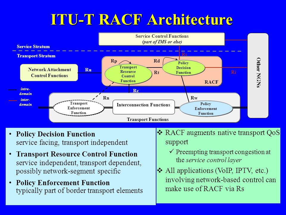 ITU-T RACF Architecture Rs Rw Service Stratum Transport Functions Policy Decision Function Transport Resource Control Function RACF Transport Stratum