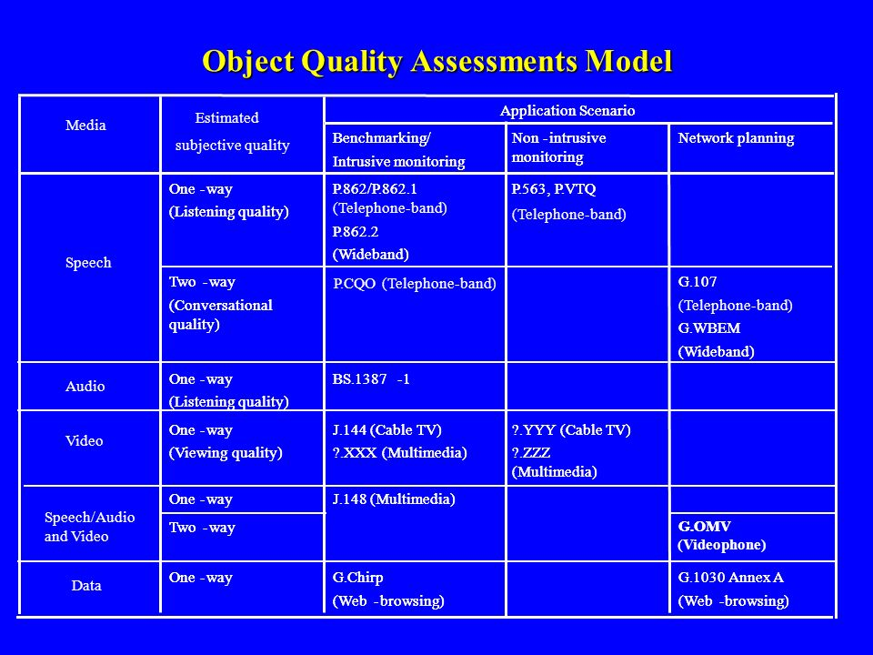 Object Quality Assessments Model G.1030 Annex A (Web-browsing) G.Chirp (Web-browsing) One-way Data Application Scenario BS.1387-1One-way (Listening qu