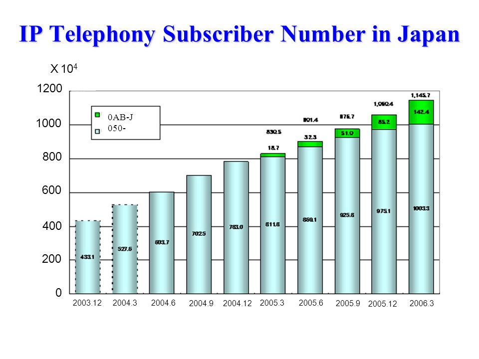 IP Telephony Subscriber Number in Japan 10 4 0 200 800 600 400 1000 1200 2006.3 2004.12 2004.9 2004.6 2004.3 2003.12 2005.6 2005.9 2005.12 2005.3 0AB-