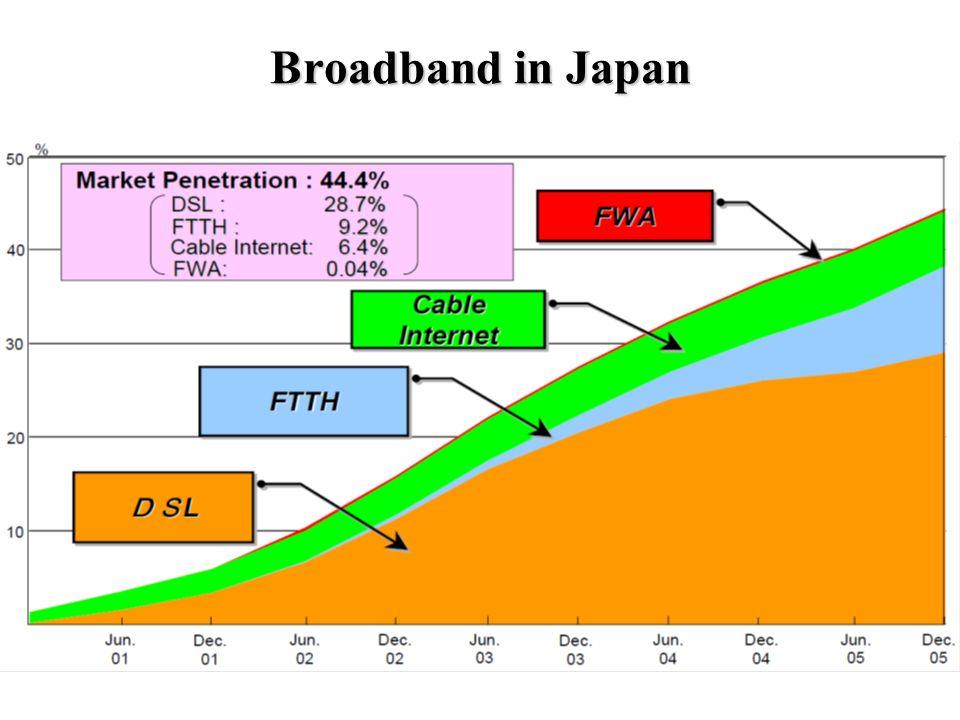 Broadband in Japan